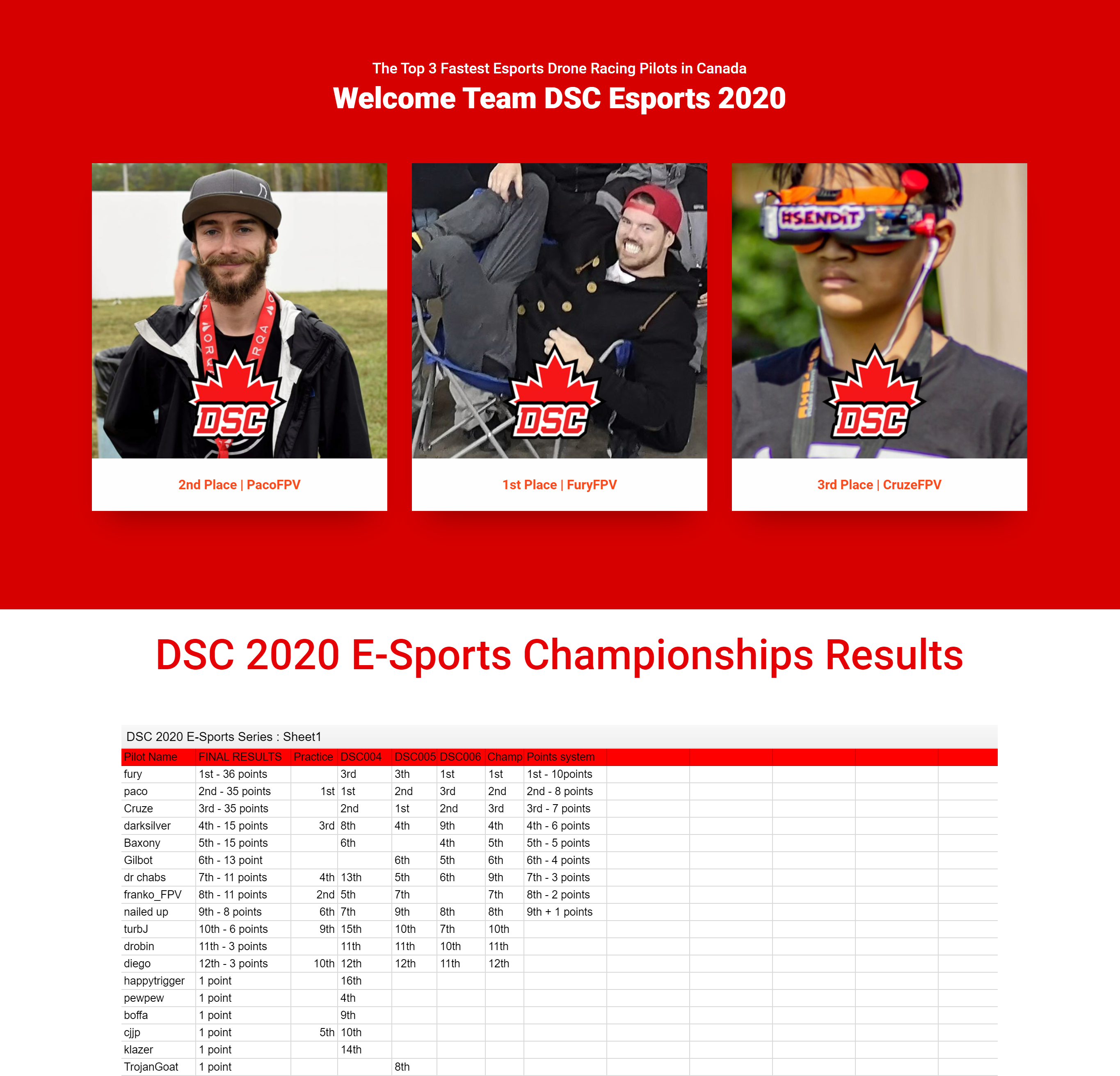 DSC Team E-Sports is born after our 1st online championships